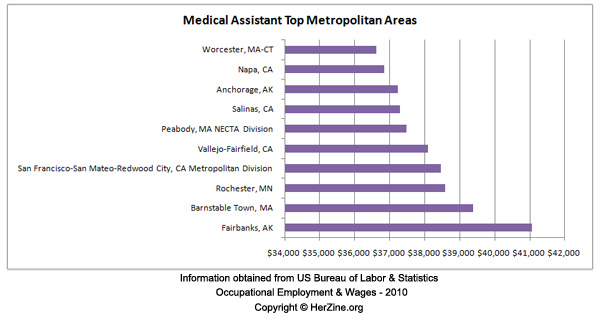 http://doh.state.fl.us/mqa/osteopath/info_medical_assistants.pdf